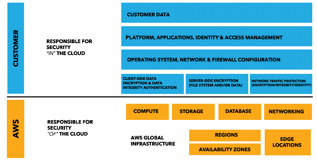 AWS shared responsibility model.png